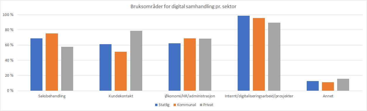 Diagram: Hvordan brukes digital samhandling i de ulike sektorene
