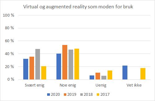 Diagram: Virtual og augmented reality som moden for bruk.