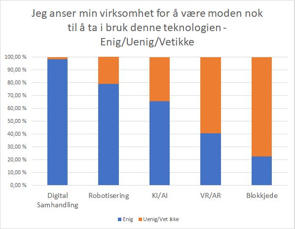 diagram: Min virksomhet er moden nok til å ta i bruk denne teknologien: Digital samhandling 98 % enig, Robotisering 79% enig Kunstig Intelligens 66% enig, VR/AR 41% enig, Blokkjede 23% enig