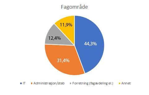 Kakediagrammet viser respondenter fordelt på fagområde: 44,3% IT, 31,4% Administrasjon/stab, 12,4% forretning (fagavdeling el.), 11,9% annet