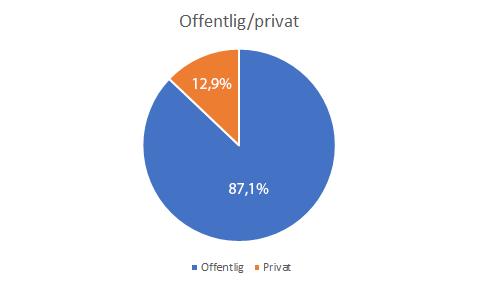 Kakediagram viser fordelingen av respondenter fordelt på offentlig og privat sektor: 87,1% svar fra offentlig sektor og 12,9% svar fra privat sektor